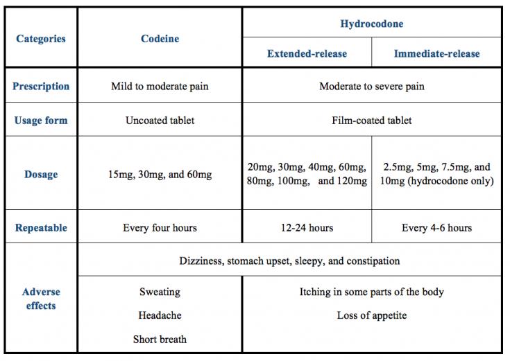 hydrocodone vs codeine